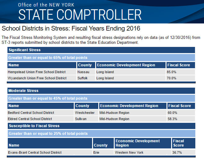 Lake Shore Central School Fiscal Stress
