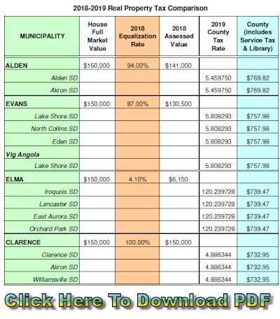 Erie County Tax Comparison 2018 - 2019