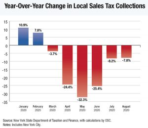 Sales Tax Graph August 2020