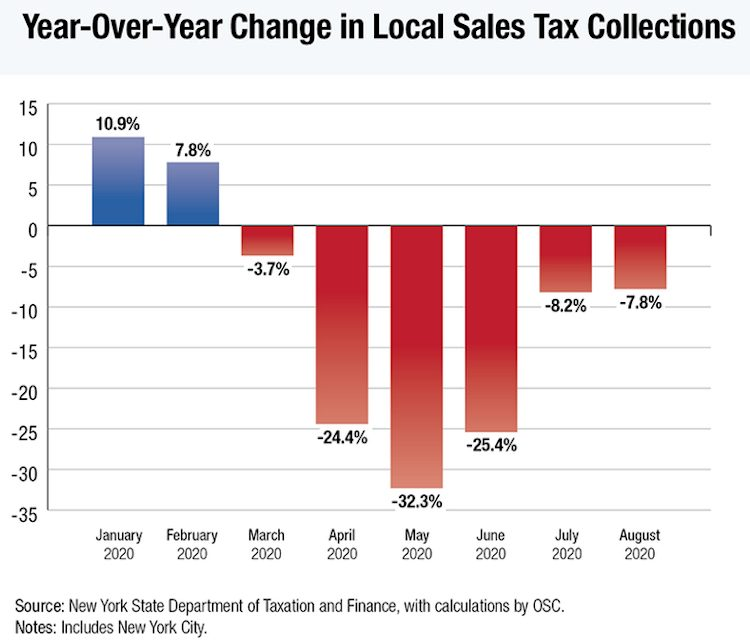 DiNapoli: Local Sales Tax Collections Down 7.8 Percent in August