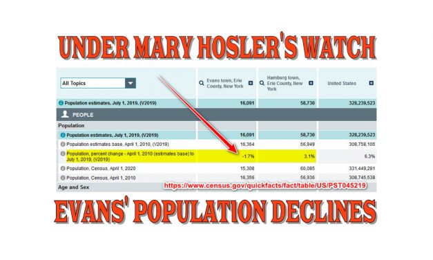 Town of Evans' Population Declines On Mary Hosler's Watch