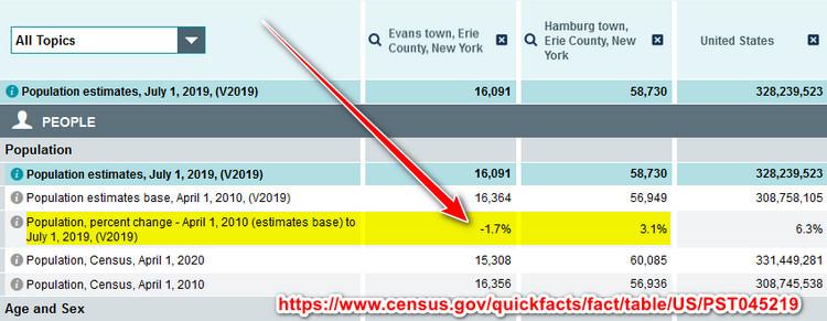 Mary Hosler Evans Hamburg Census